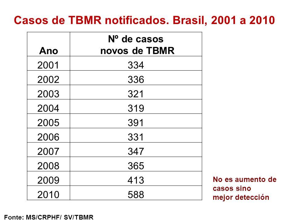 Casos de TBMR notificados. Brasil, 2001 a 2010