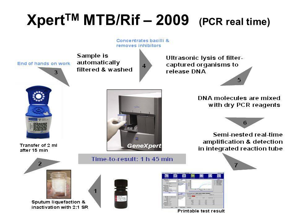 XpertTM MTB/Rif – 2009 (PCR real time)