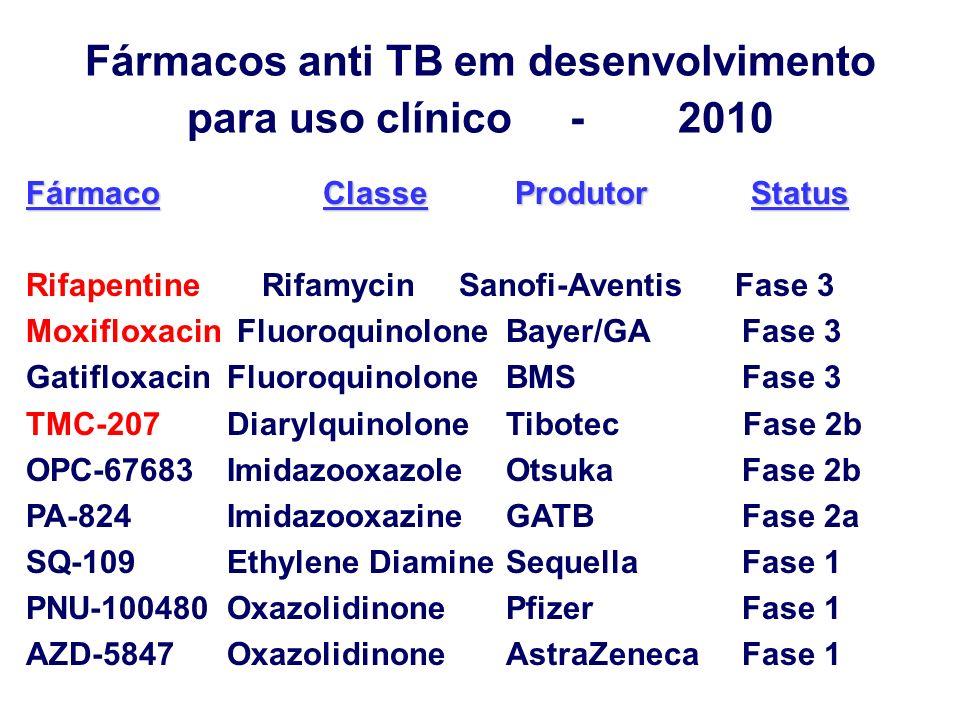 Fármacos anti TB em desenvolvimento para uso clínico - 2010
