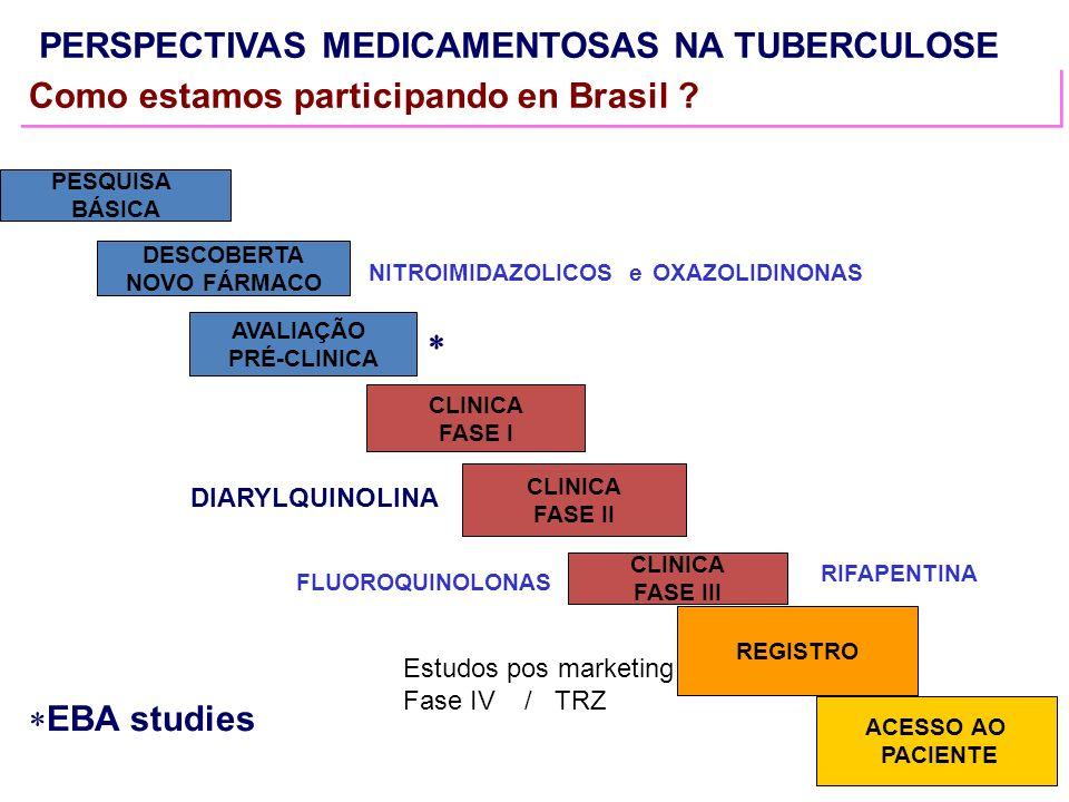PERSPECTIVAS MEDICAMENTOSAS NA TUBERCULOSE