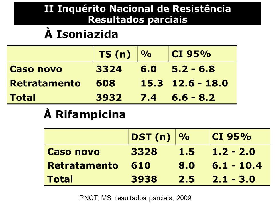 II Inquérito Nacional de Resistência Resultados parciais