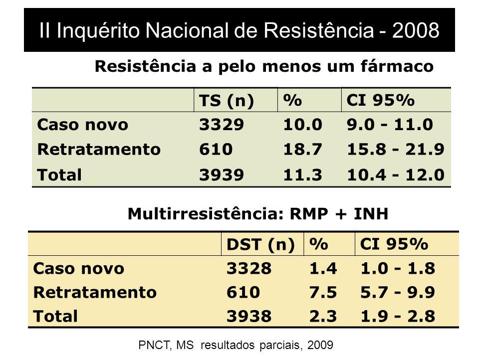 II Inquérito Nacional de Resistência - 2008