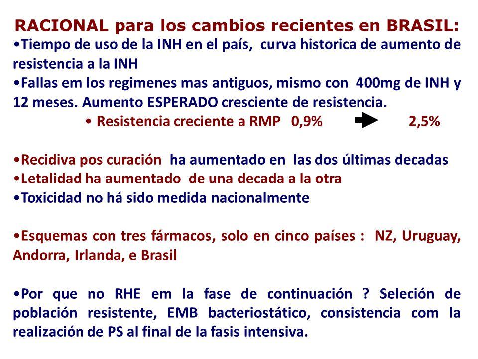 RACIONAL para los cambios recientes en BRASIL: