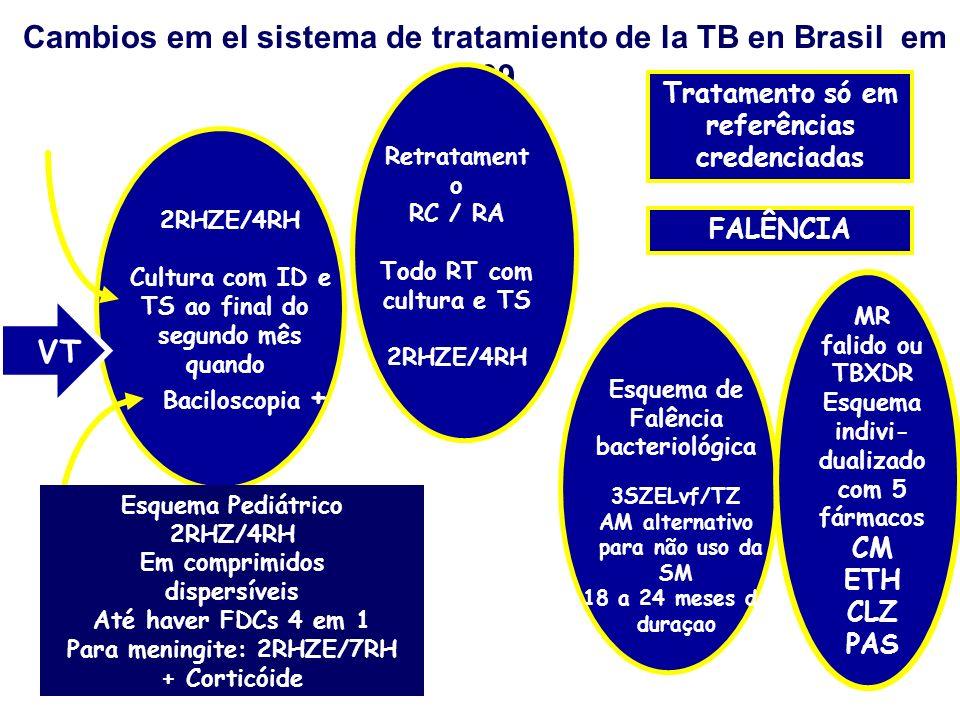 Cambios em el sistema de tratamiento de la TB en Brasil em 2009