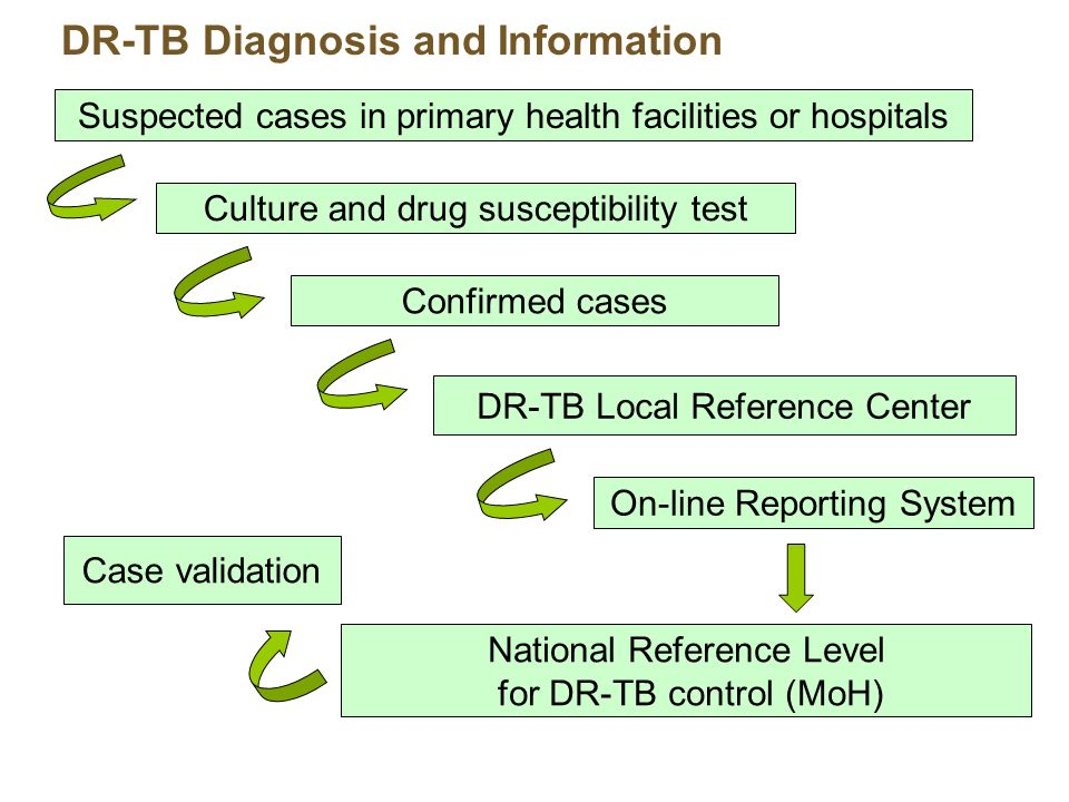 DR-TB Diagnosis and Information