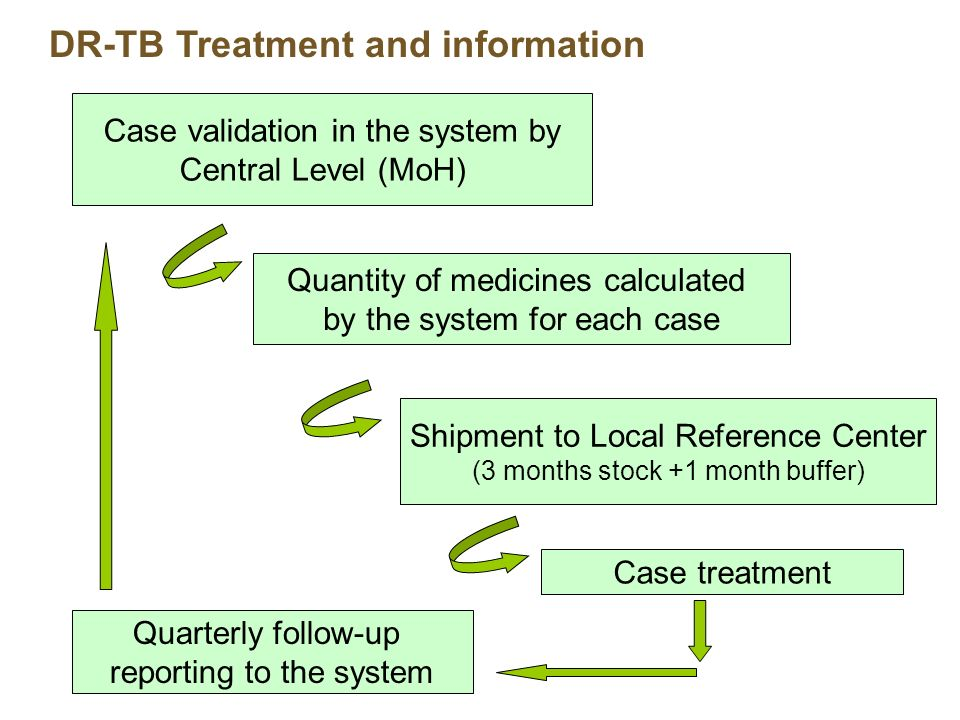 DR-TB Treatment and information