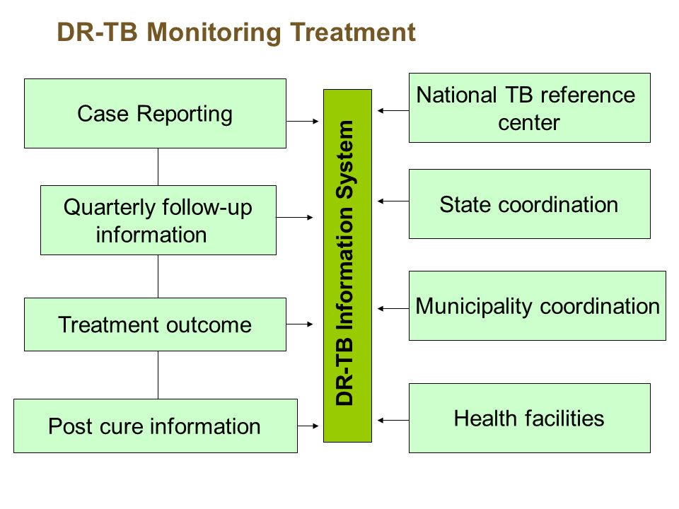 DR-TB Monitoring Treatment