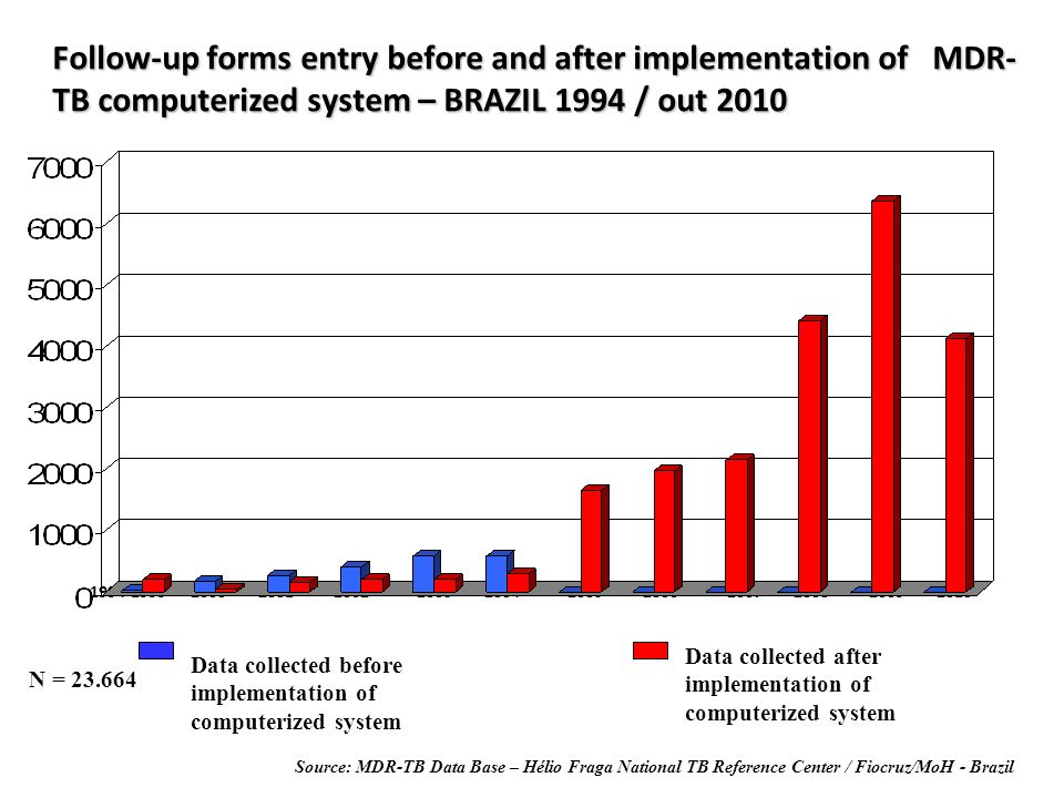 Follow-up forms entry before and after implementation of MDR-TB computerized system – BRAZIL 1994 / out 2010