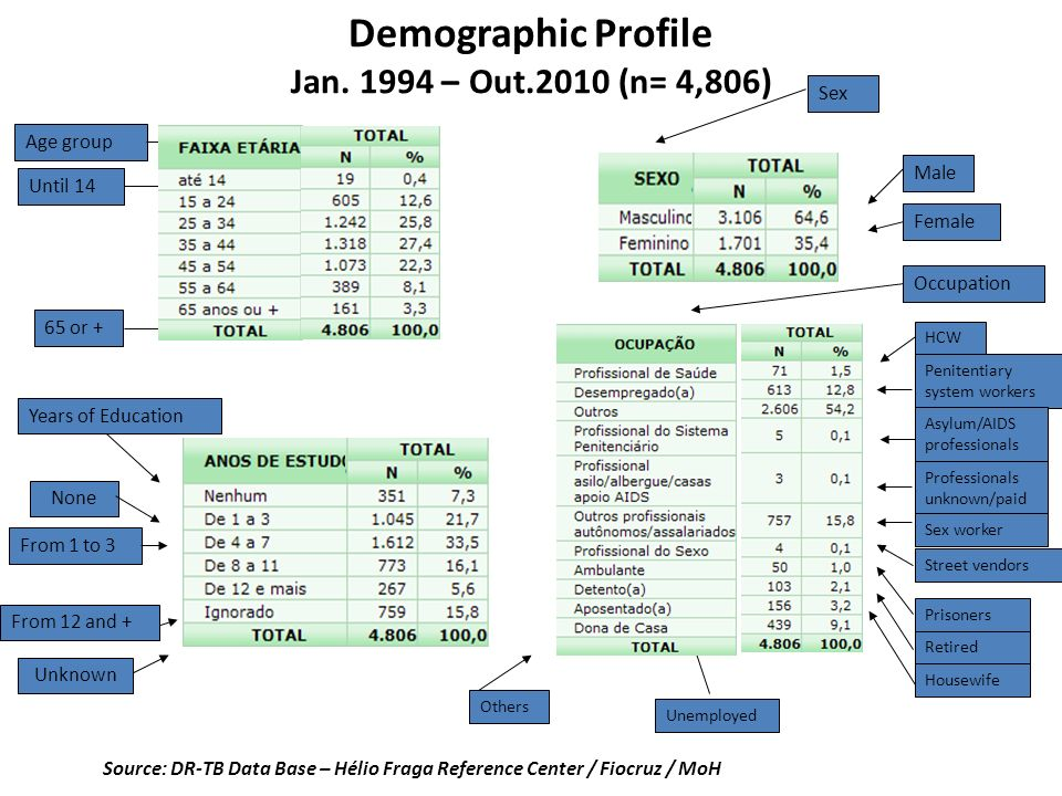 Demographic Profile Jan. 1994 – Out.2010 (n= 4,806)