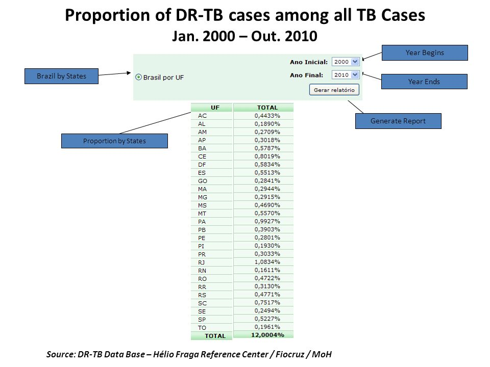 Proportion of DR-TB cases among all TB Cases Jan. 2000 – Out. 2010