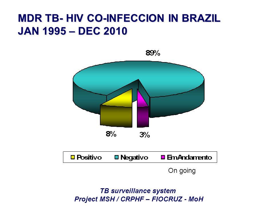 TB surveillance system Project MSH / CRPHF – FIOCRUZ - MoH