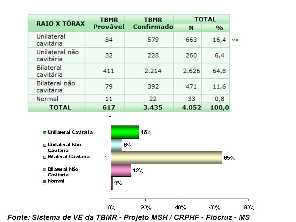 Fonte: Sistema de VE da TBMR - Projeto MSH / CRPHF - Fiocruz - MS