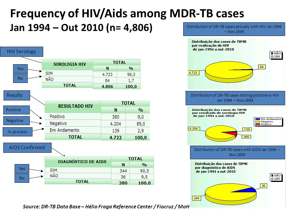 Source: DR-TB Data Base – Hélio Fraga Reference Center / Fiocruz / MoH