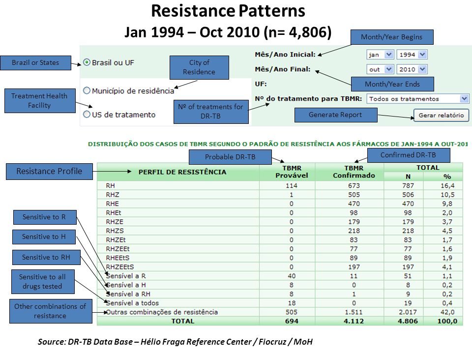 Resistance Patterns Jan 1994 – Oct 2010 (n= 4,806)