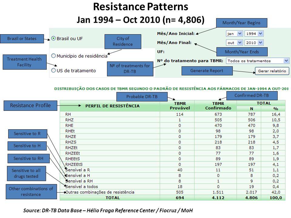 Resistance Patterns Jan 1994 – Oct 2010 (n= 4,806)