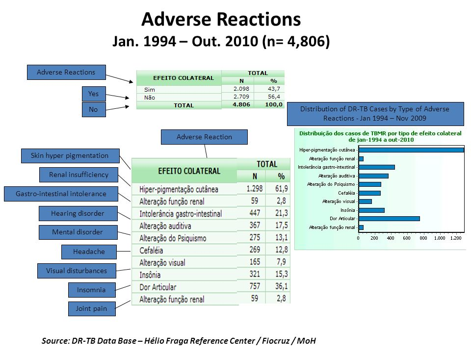 Adverse Reactions Jan. 1994 – Out. 2010 (n= 4,806)