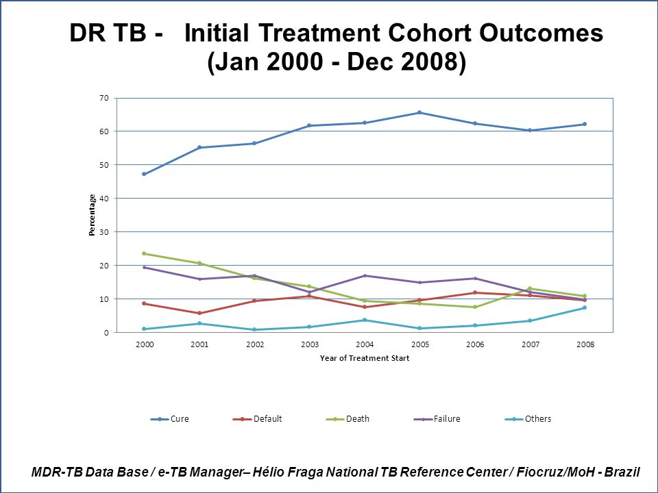 DR TB - Initial Treatment Cohort Outcomes