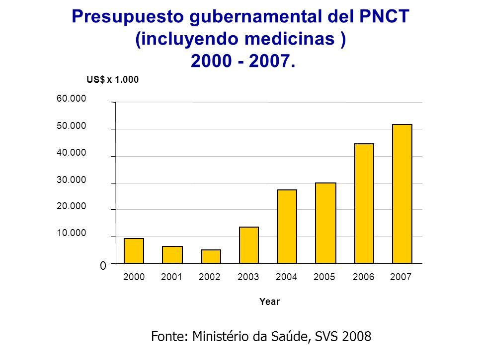 Presupuesto gubernamental del PNCT (incluyendo medicinas )