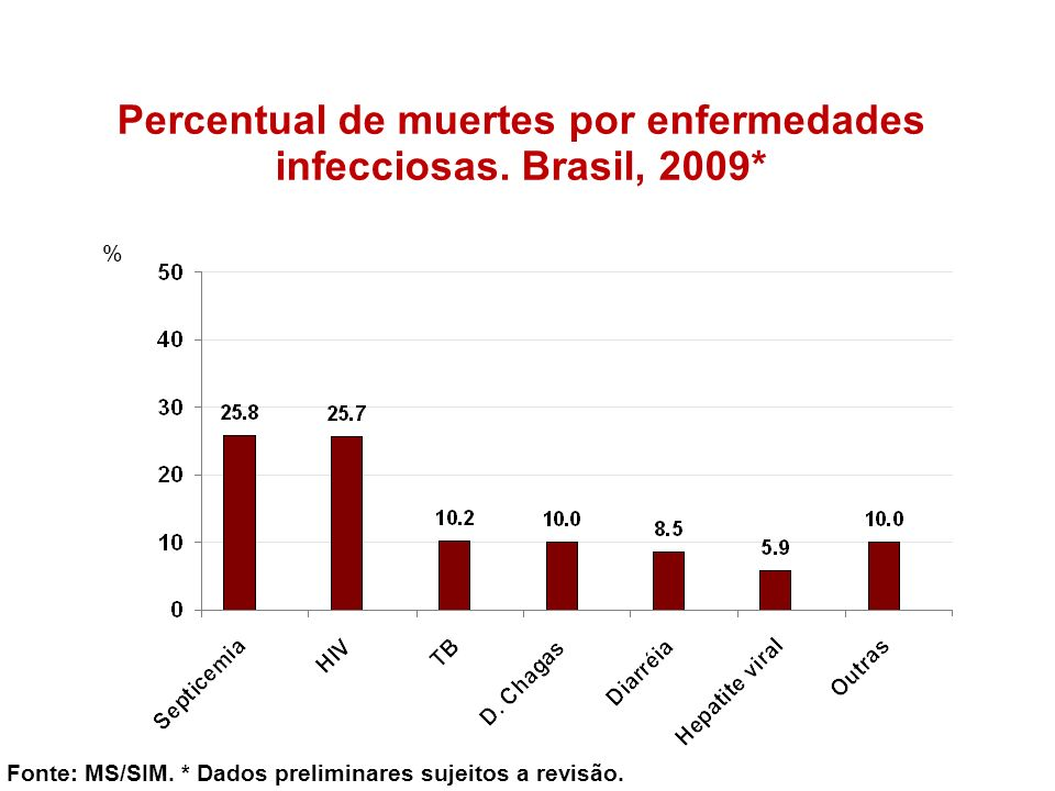Percentual de muertes por enfermedades infecciosas. Brasil, 2009*