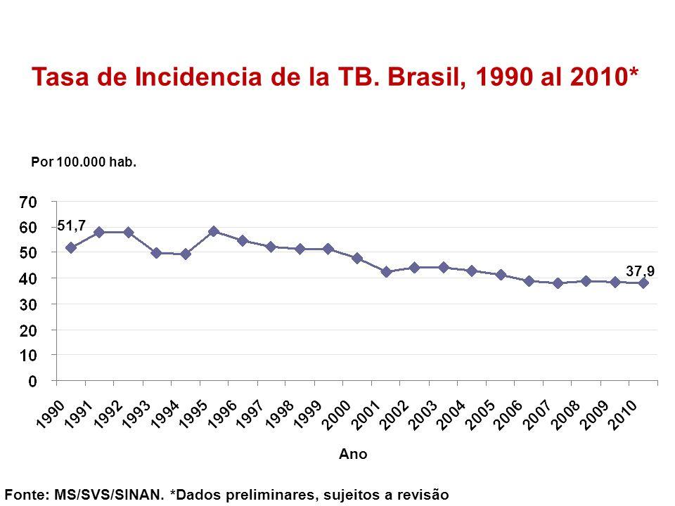 Tasa de Incidencia de la TB. Brasil, 1990 al 2010*