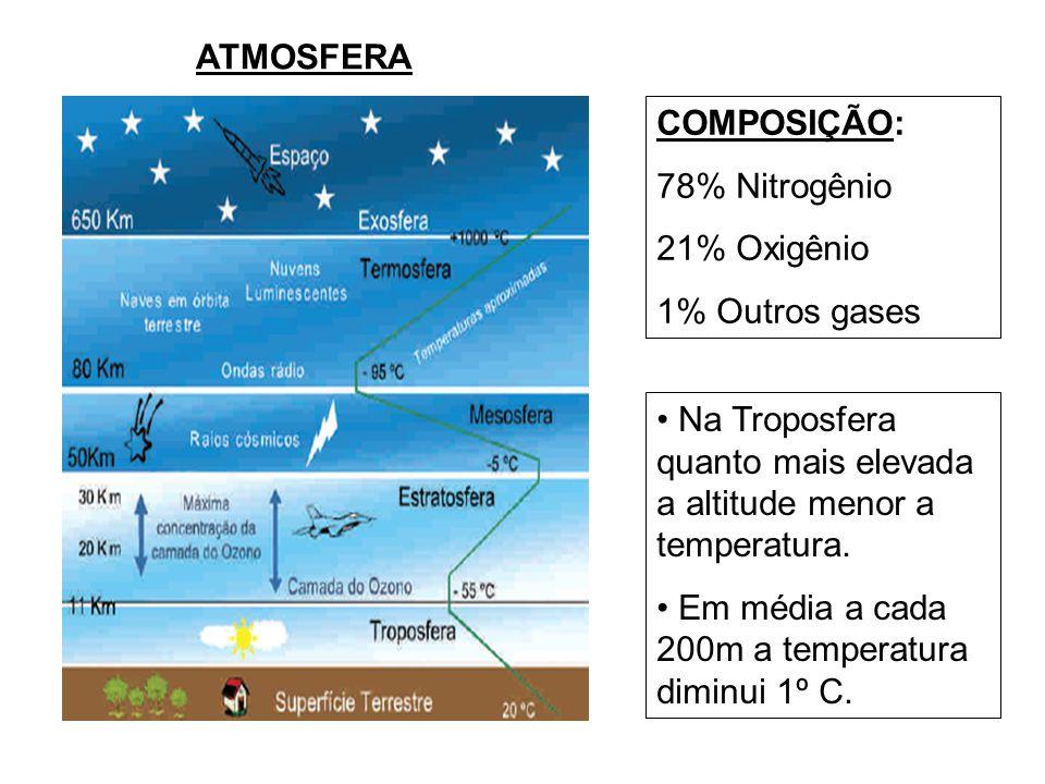 ATMOSFERA COMPOSIÇÃO: 78% Nitrogênio. 21% Oxigênio. 1% Outros gases. Na Troposfera quanto mais elevada a altitude menor a temperatura.