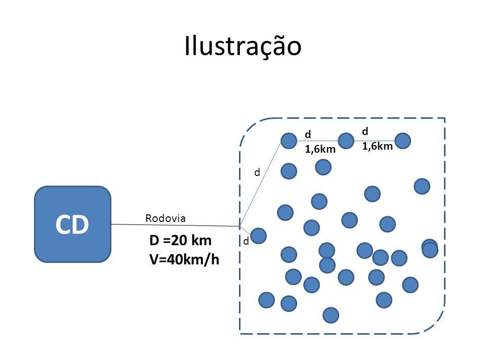 Ilustração d 1,6km d 1,6km d CD Rodovia D =20 km V=40km/h d