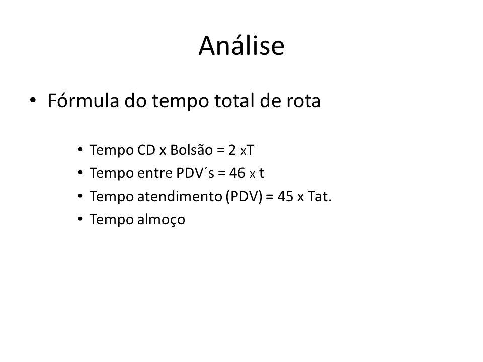 Análise Fórmula do tempo total de rota Tempo CD x Bolsão = 2 xT