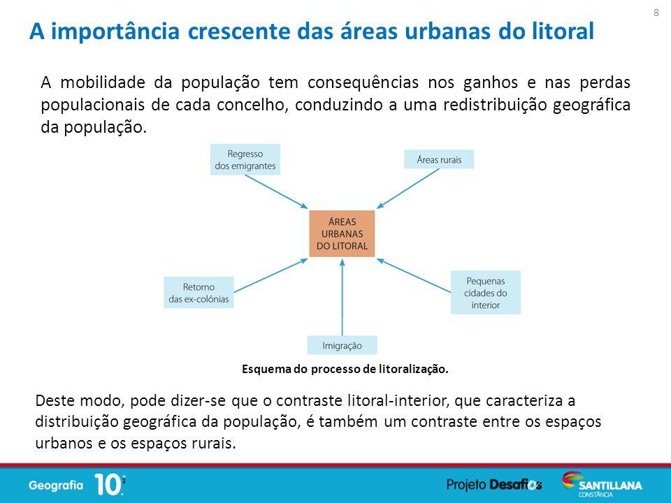 A importância crescente das áreas urbanas do litoral