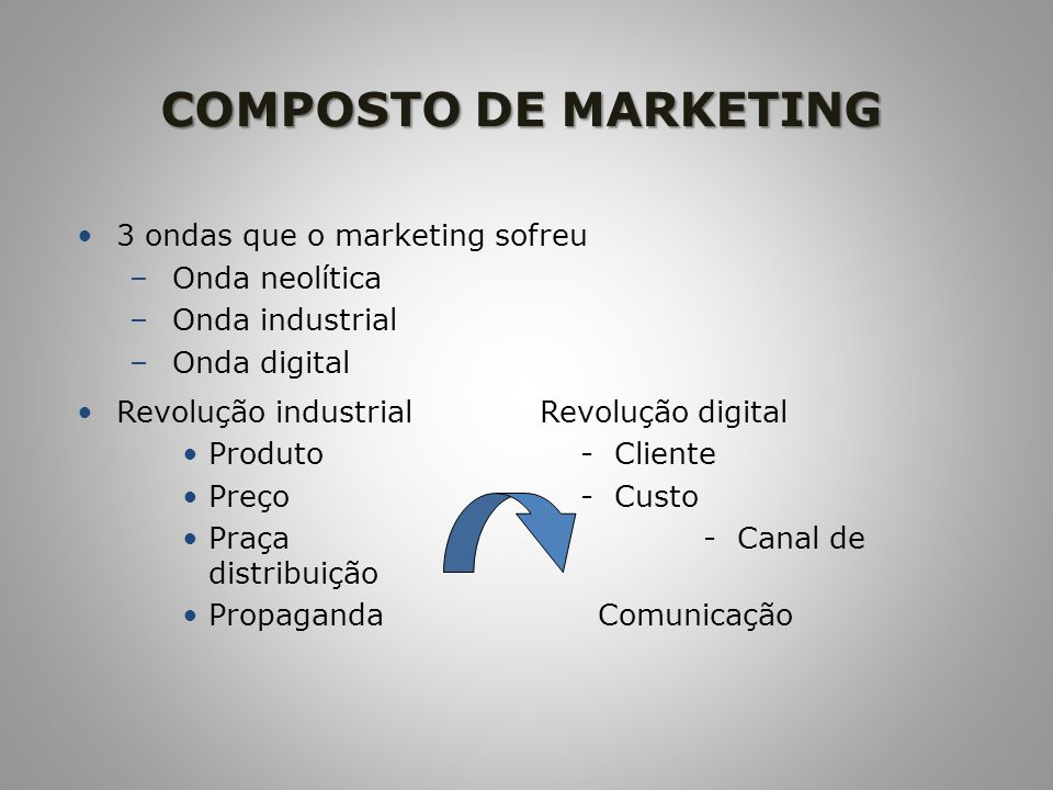 COMPOSTO DE MARKETING 3 ondas que o marketing sofreu Onda neolítica