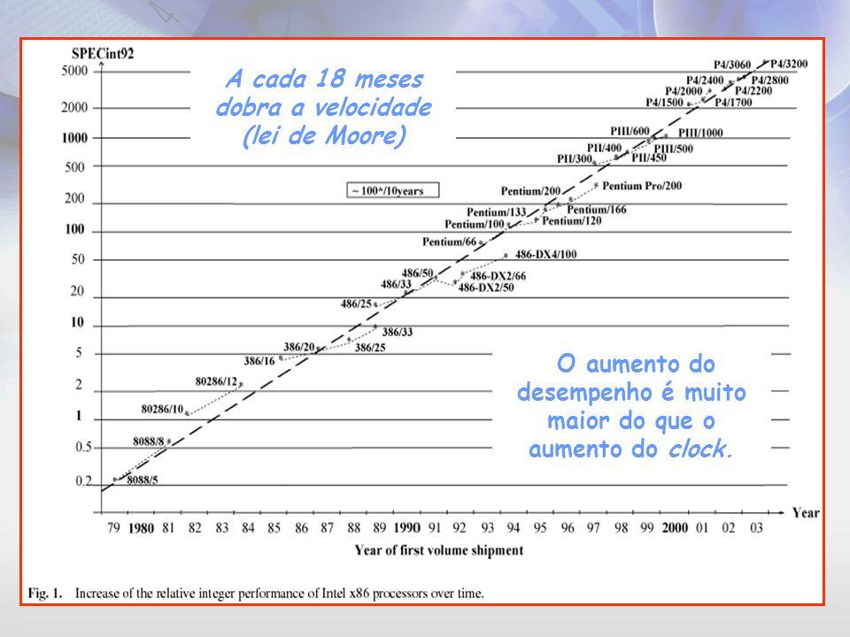 A cada 18 meses dobra a velocidade (lei de Moore)
