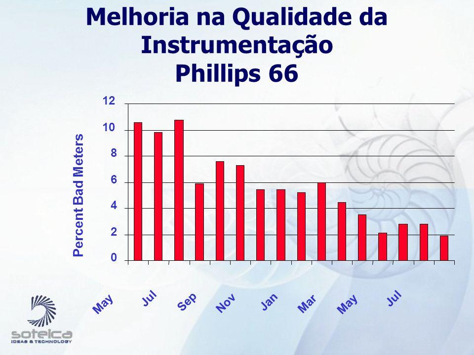 Melhoria na Qualidade da Instrumentação Phillips 66