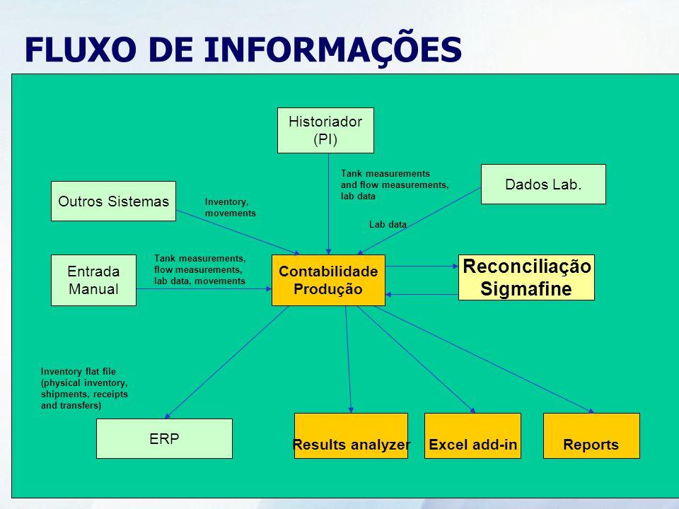 FLUXO DE INFORMAÇÕES Reconciliação Sigmafine Historiador (PI)