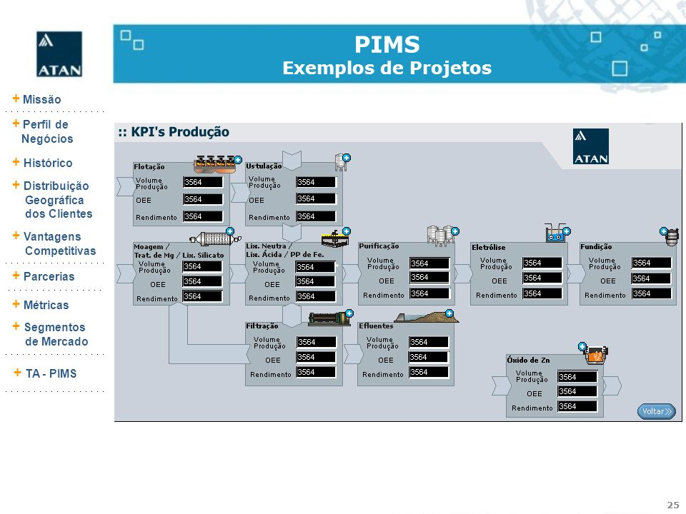 PIMS Exemplos de Projetos