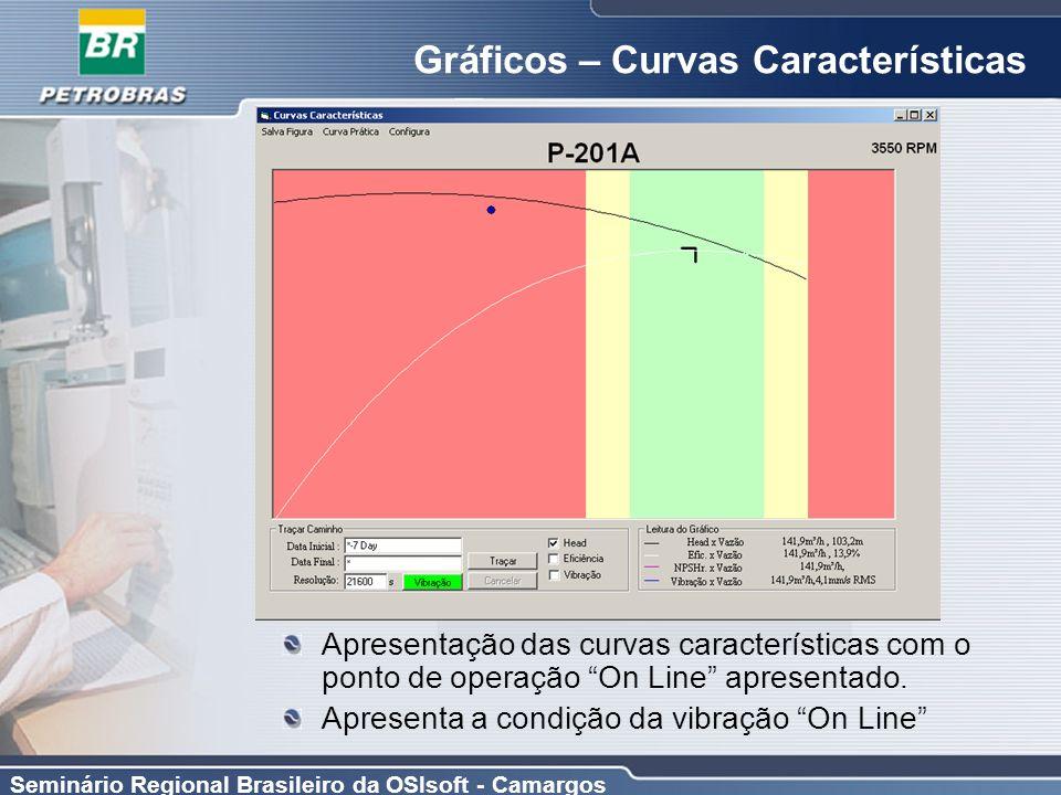 Gráficos – Curvas Características