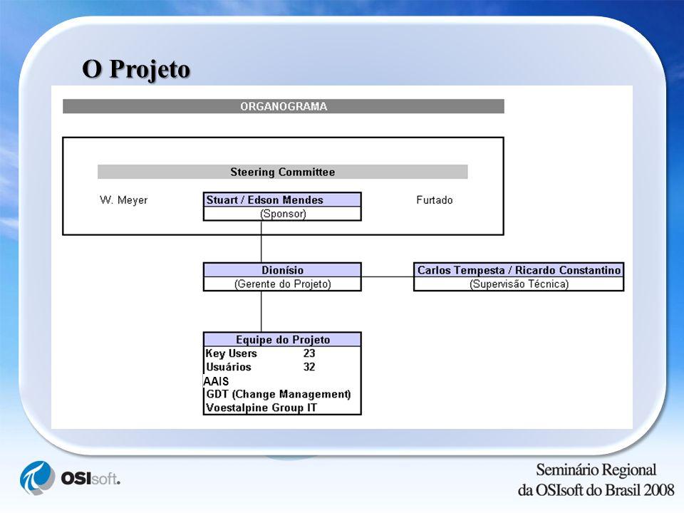O Projeto AAIS