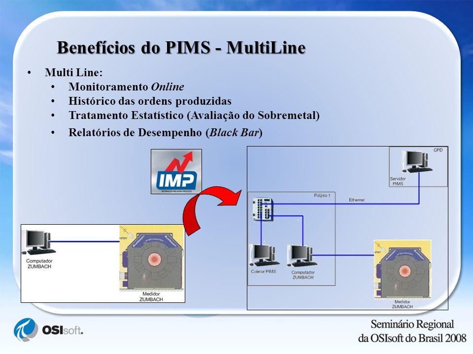 Benefícios do PIMS - MultiLine