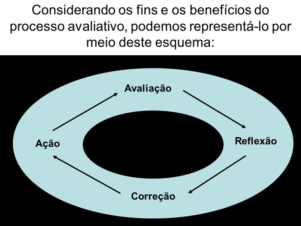 Considerando os fins e os benefícios do processo avaliativo, podemos representá-lo por meio deste esquema: