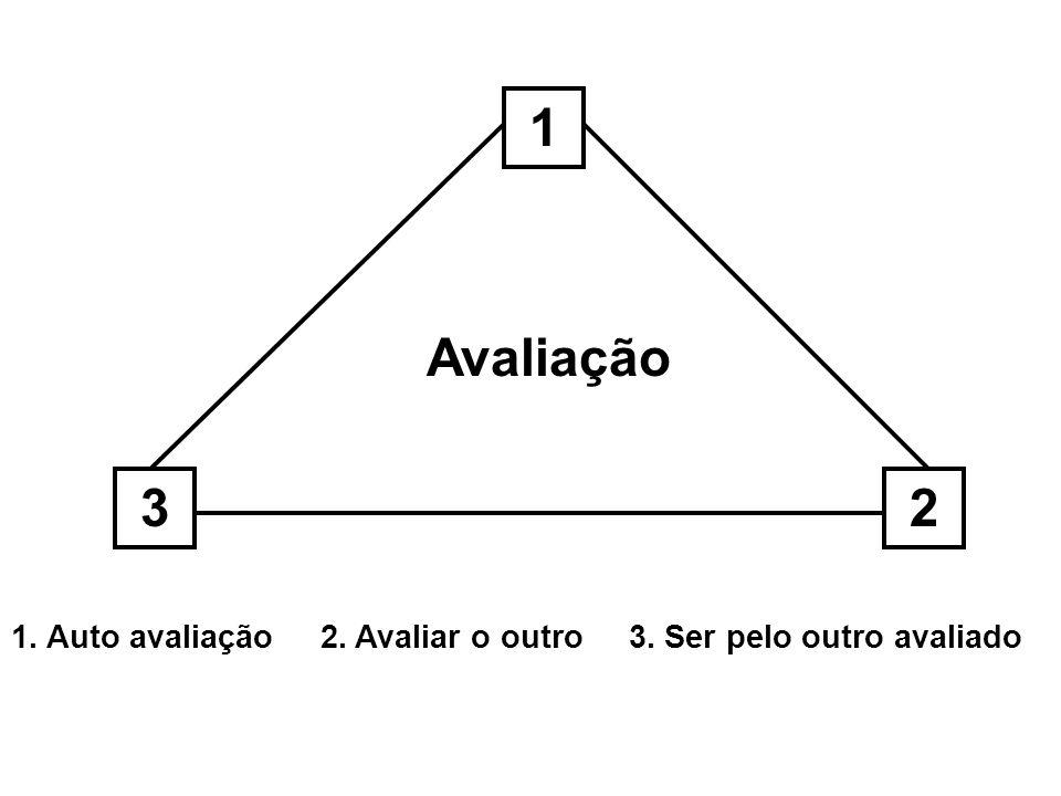 1 Avaliação 3 2 1. Auto avaliação 2. Avaliar o outro 3. Ser pelo outro avaliado