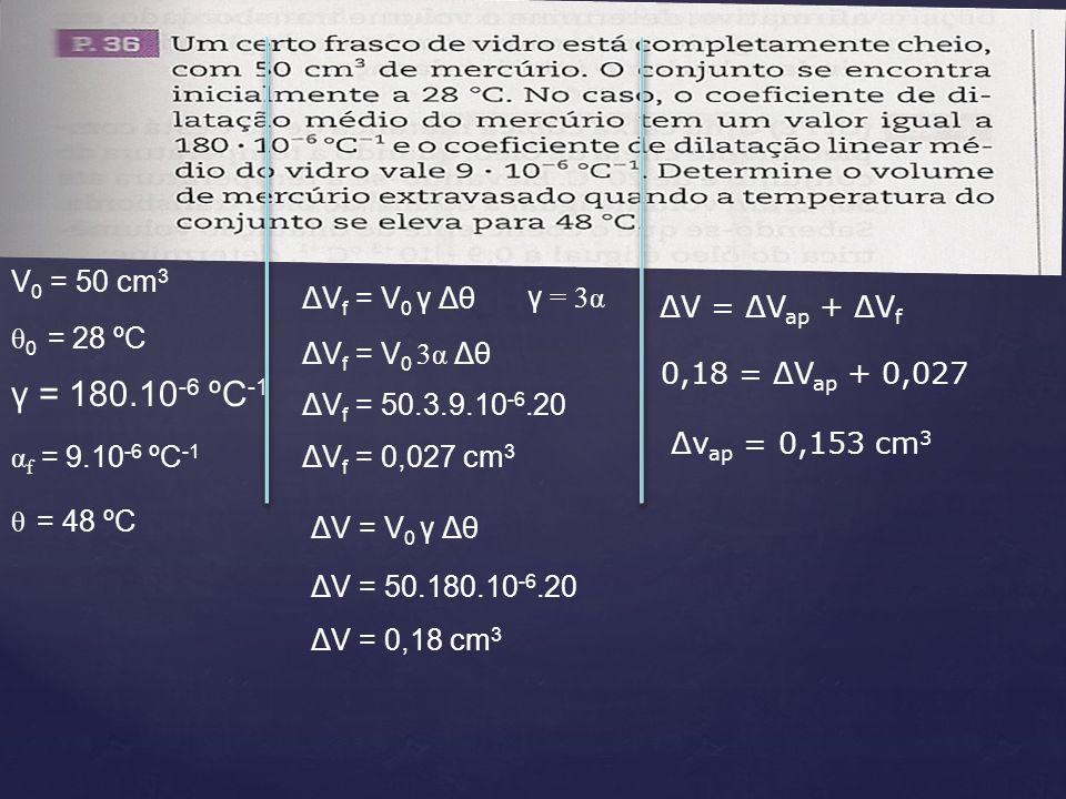 γ = 180.10-6 ºC-1 V0 = 50 cm3 ΔVf = V0 γ Δθ γ = 3α ΔV = ΔVap + ΔVf