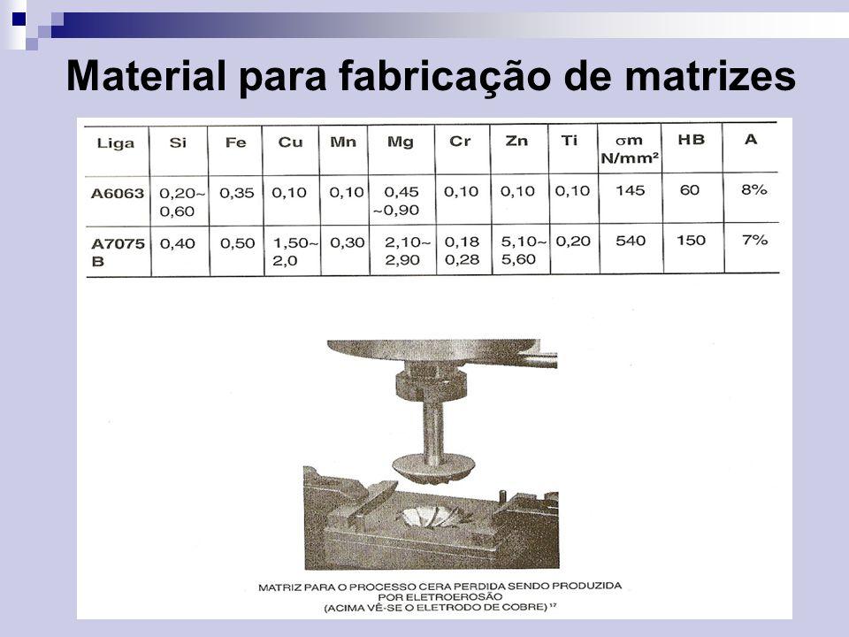 Material para fabricação de matrizes