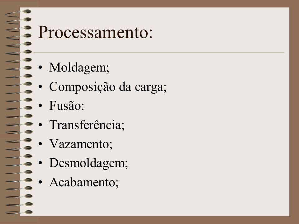 Processamento: Moldagem; Composição da carga; Fusão: Transferência;