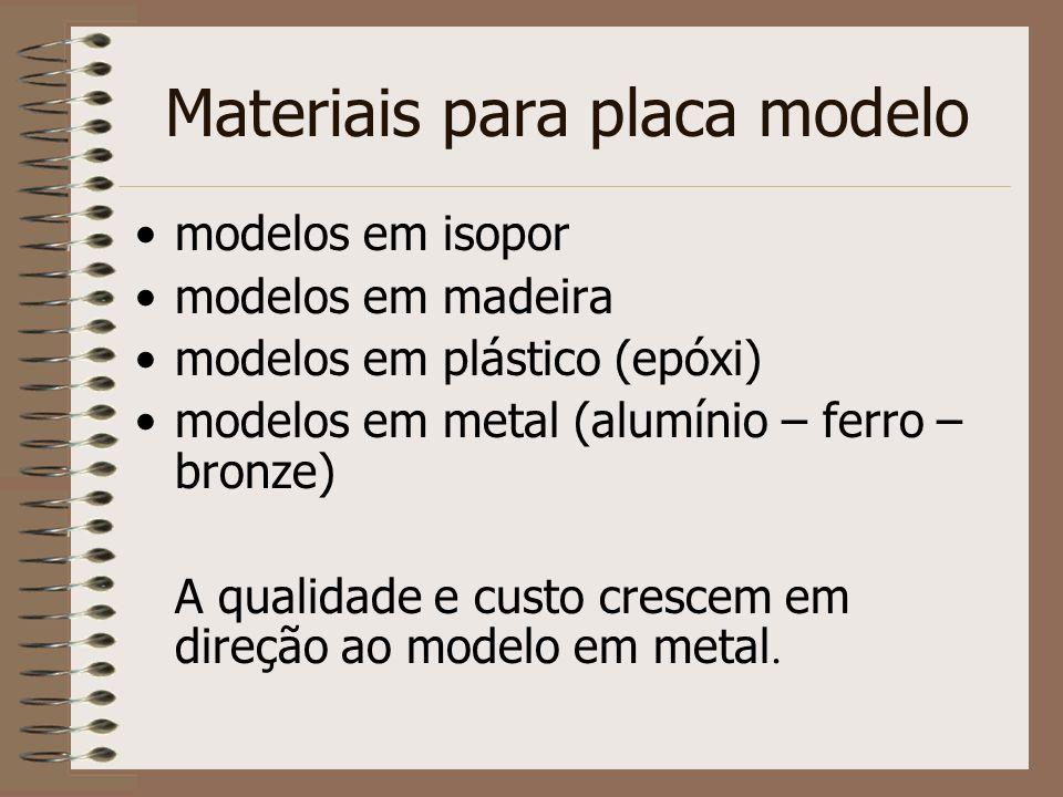 Materiais para placa modelo