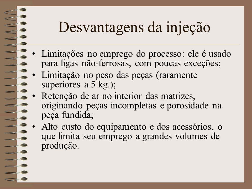 Desvantagens da injeção