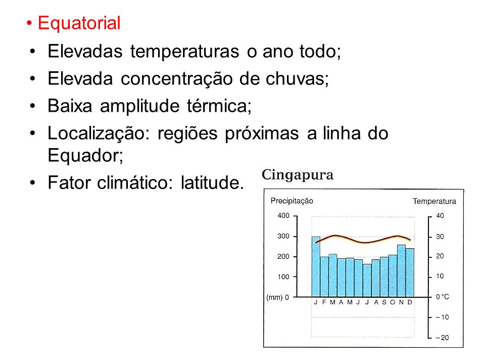 Equatorial Elevadas temperaturas o ano todo; Elevada concentração de chuvas; Baixa amplitude térmica;