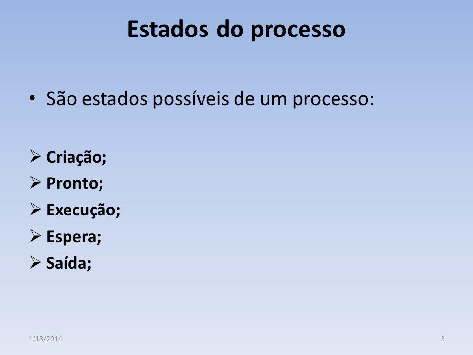 Estados do processo São estados possíveis de um processo: Criação;