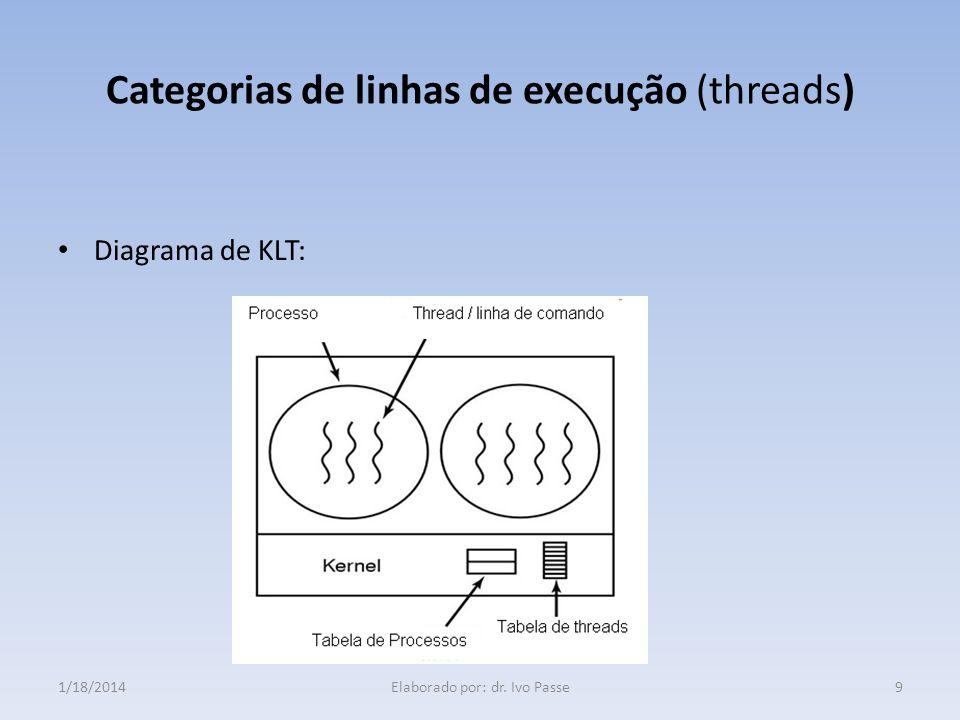 Categorias de linhas de execução (threads)