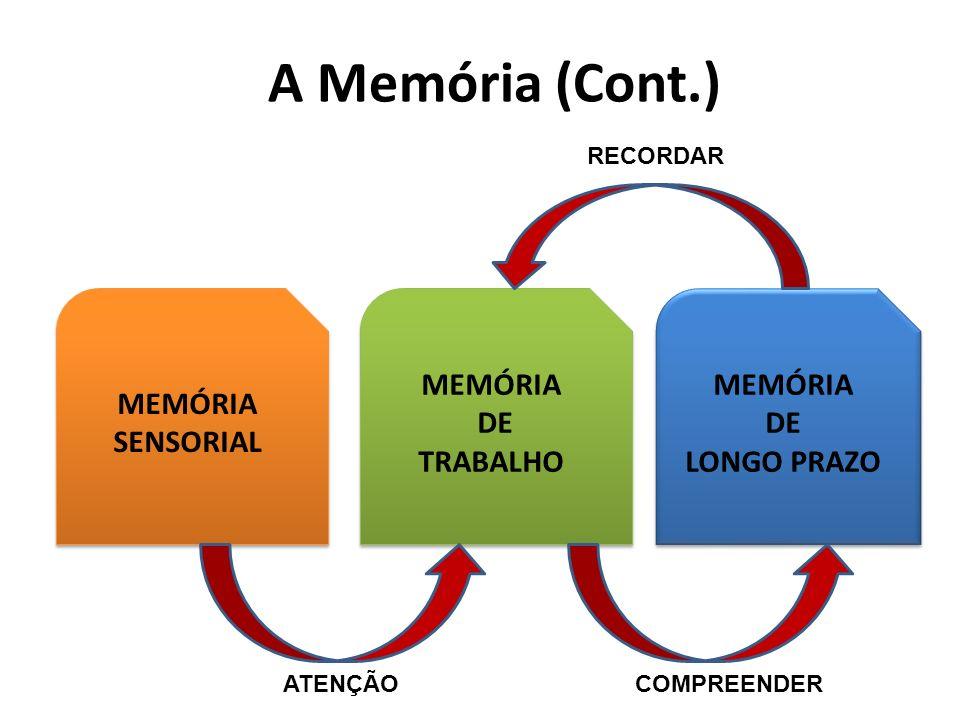 A Memória (Cont.) MEMÓRIA SENSORIAL MEMÓRIA DE TRABALHO MEMÓRIA DE