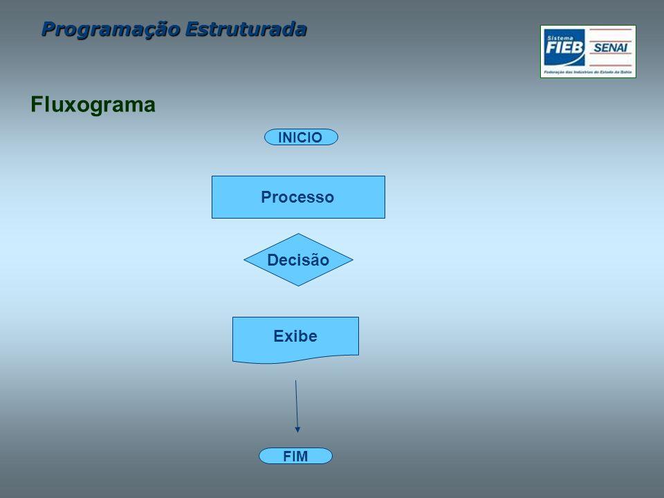 Fluxograma INICIO Processo Decisão Exibe FIM