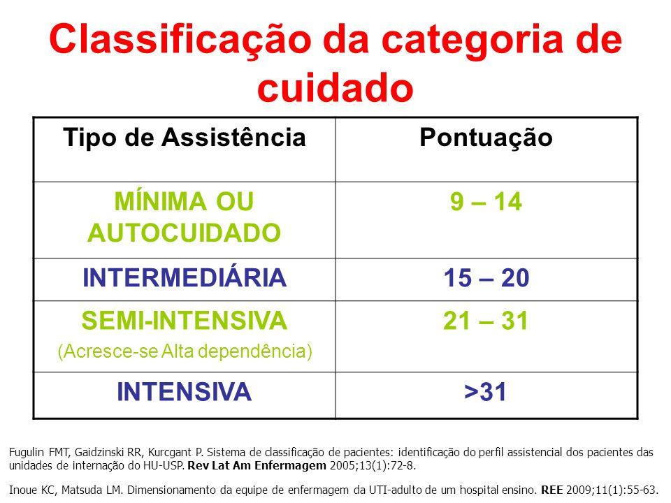 Classificação da categoria de cuidado