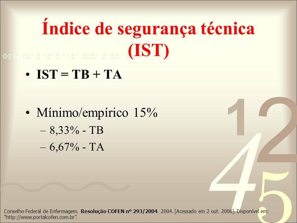 Índice de segurança técnica (IST)